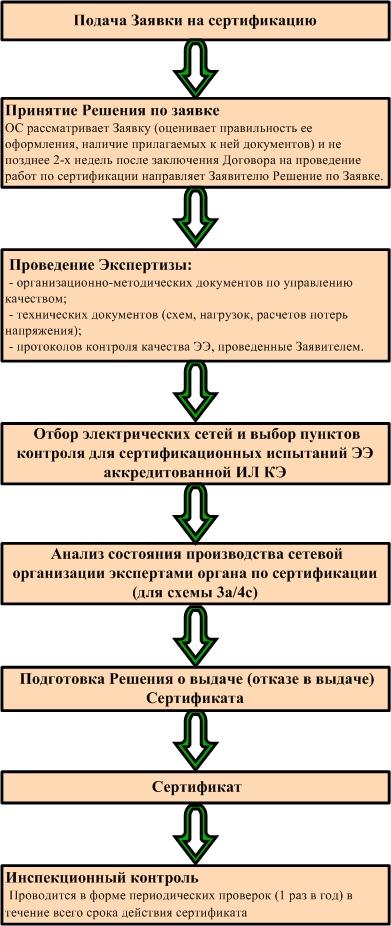схема обязательная сертификация
